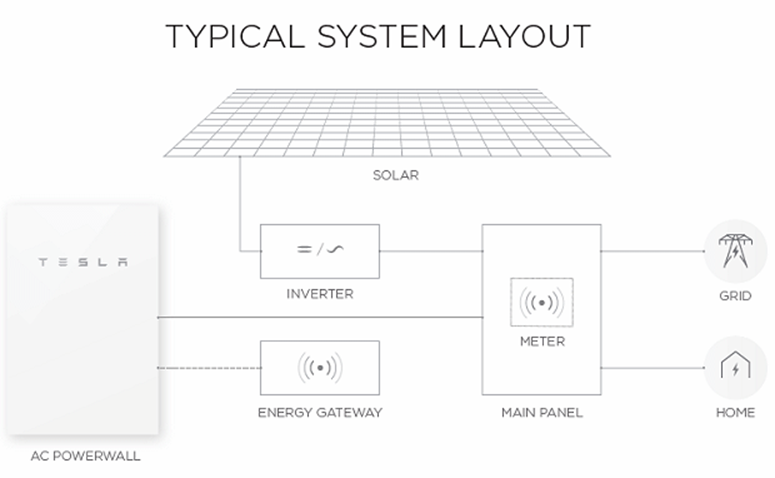 Battery Storage System Layout